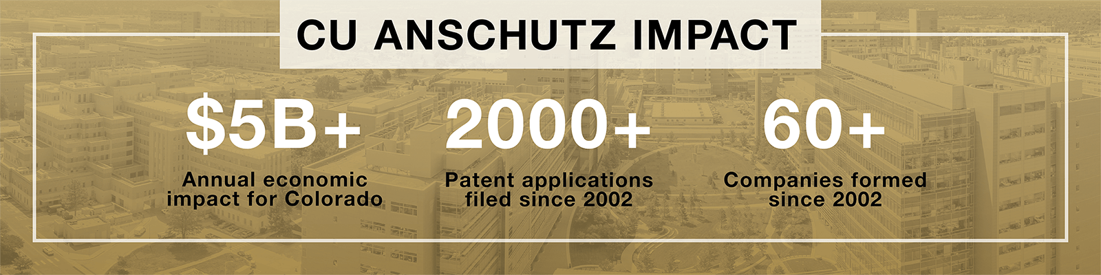 CU Anschutz impacts: $5+ billion annual economic impact for Colorado. 2000+ patent applications filed since 2002. 60+ companies formed since 2002